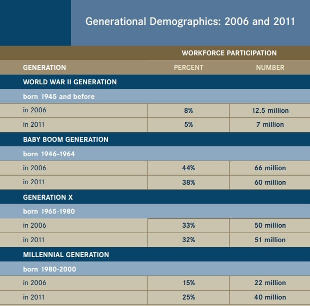 Figure 1: From AARP:  Leading an Intergenerational Workforce, p. 8 at http://assets.aarp.org/www.aarp.org_/articles/money/employers/leading_multigenerational_workforce.pdf